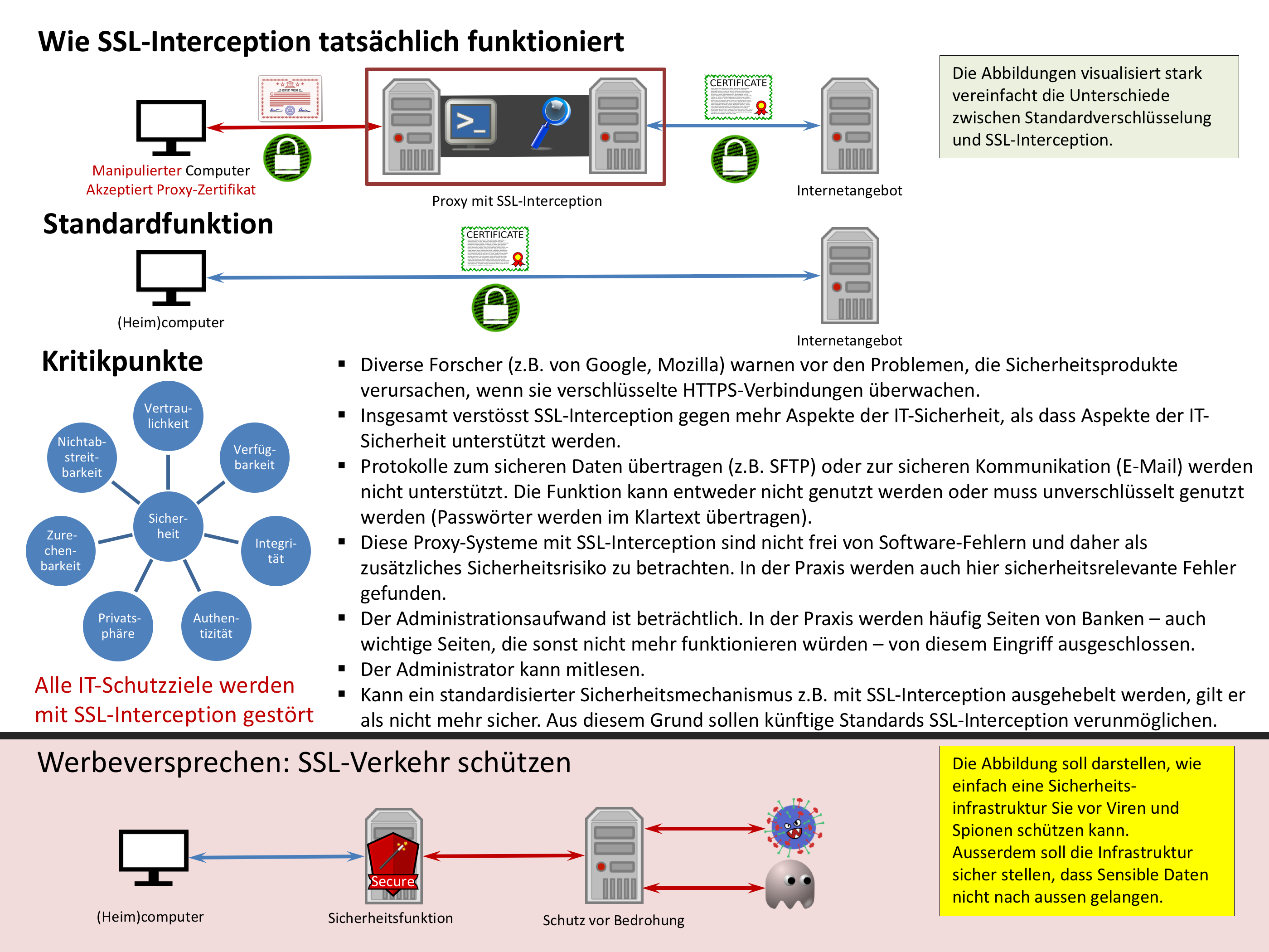 Gegen SSL-Interception
